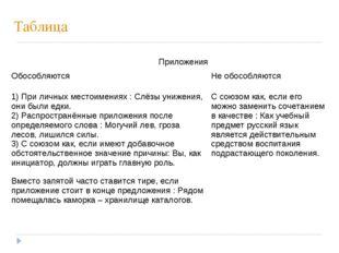 Таблица Приложения ОбособляютсяНе обособляются 1) При личных местоимениях :