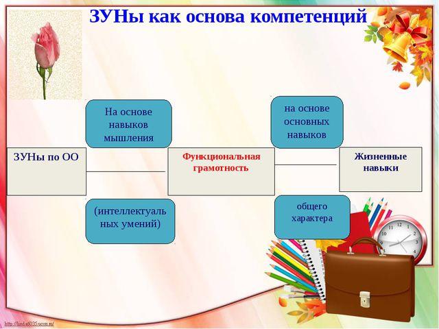 ЗУНы как основа компетенций ЗУНы по ОО На основе навыков мышления (интеллекту...