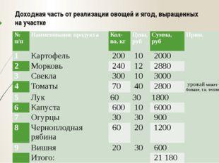 Доходная часть от реализации овощей и ягод, выращенных на участке № п/п Наиме