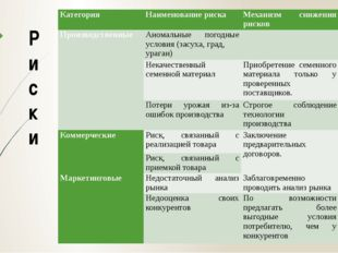 Р и с к и Категория Наименование риска Механизм снижения рисков Производствен