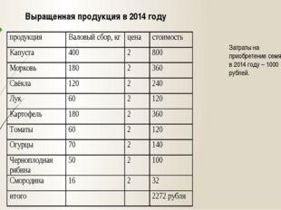 Выращенная продукция в 2014 году Затраты на приобретение семян в 2014 году –