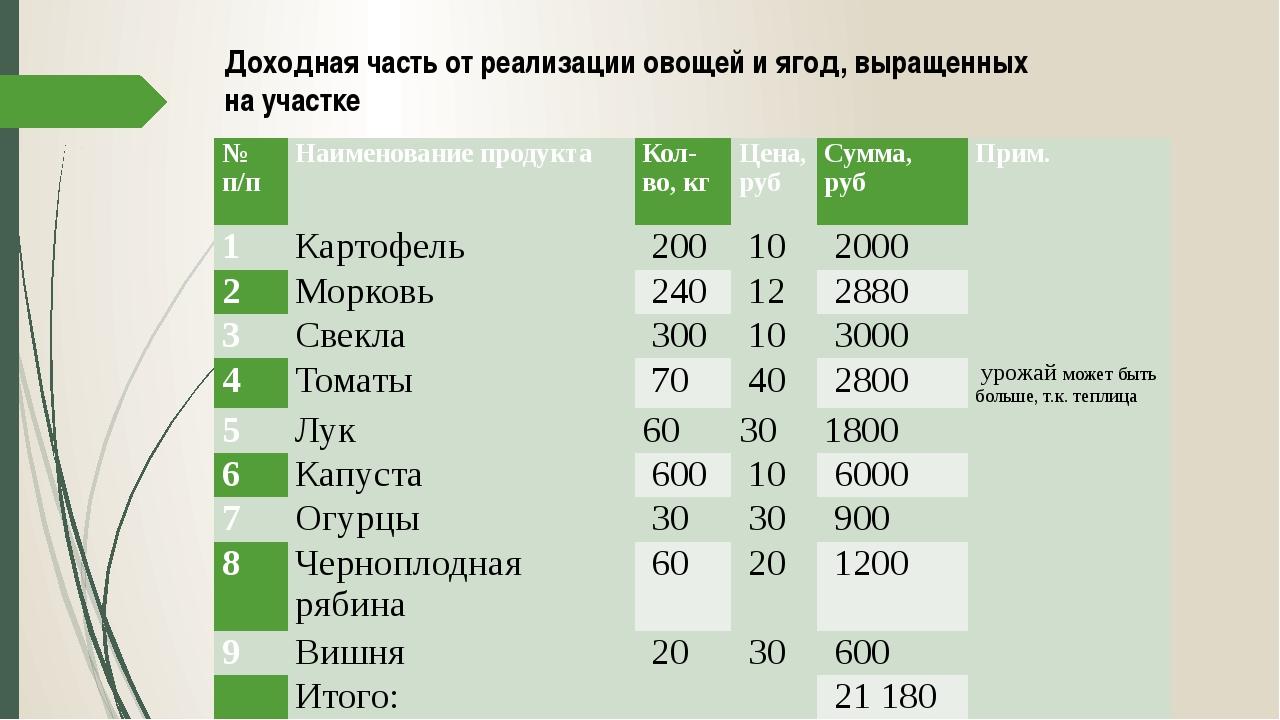 Доходная часть от реализации овощей и ягод, выращенных на участке № п/п Наиме...