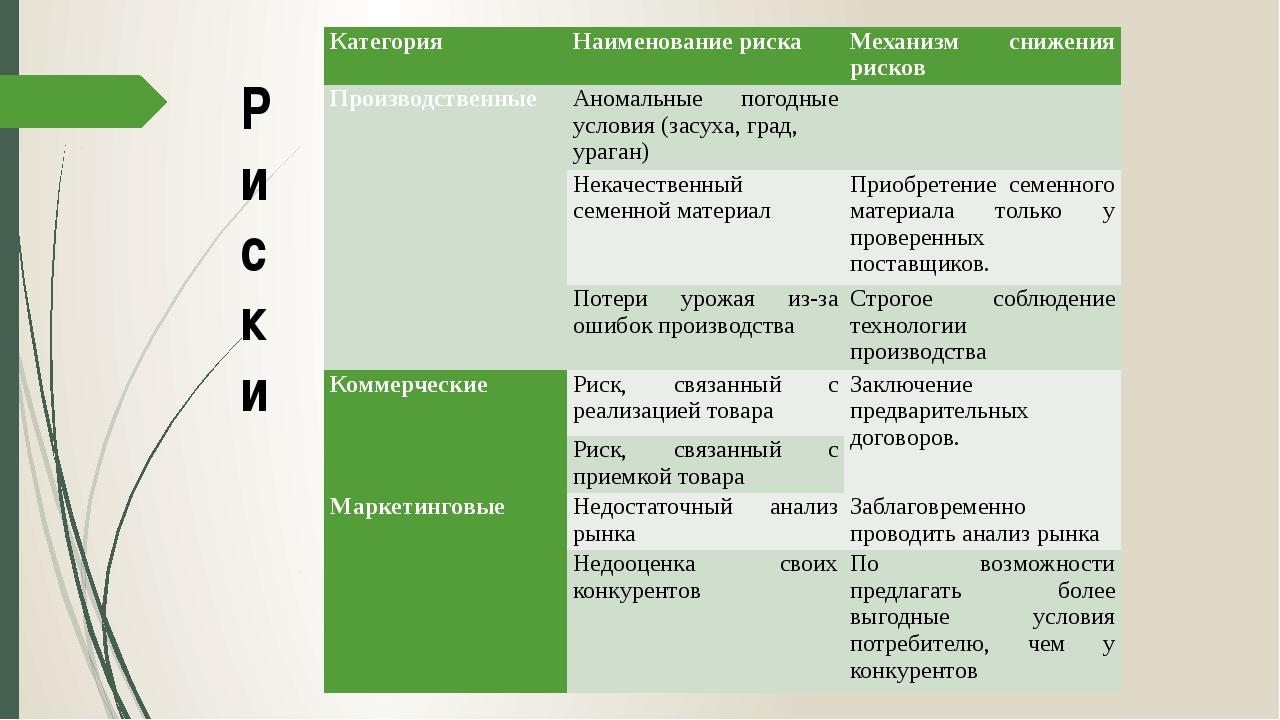 Р и с к и Категория Наименование риска Механизм снижения рисков Производствен...