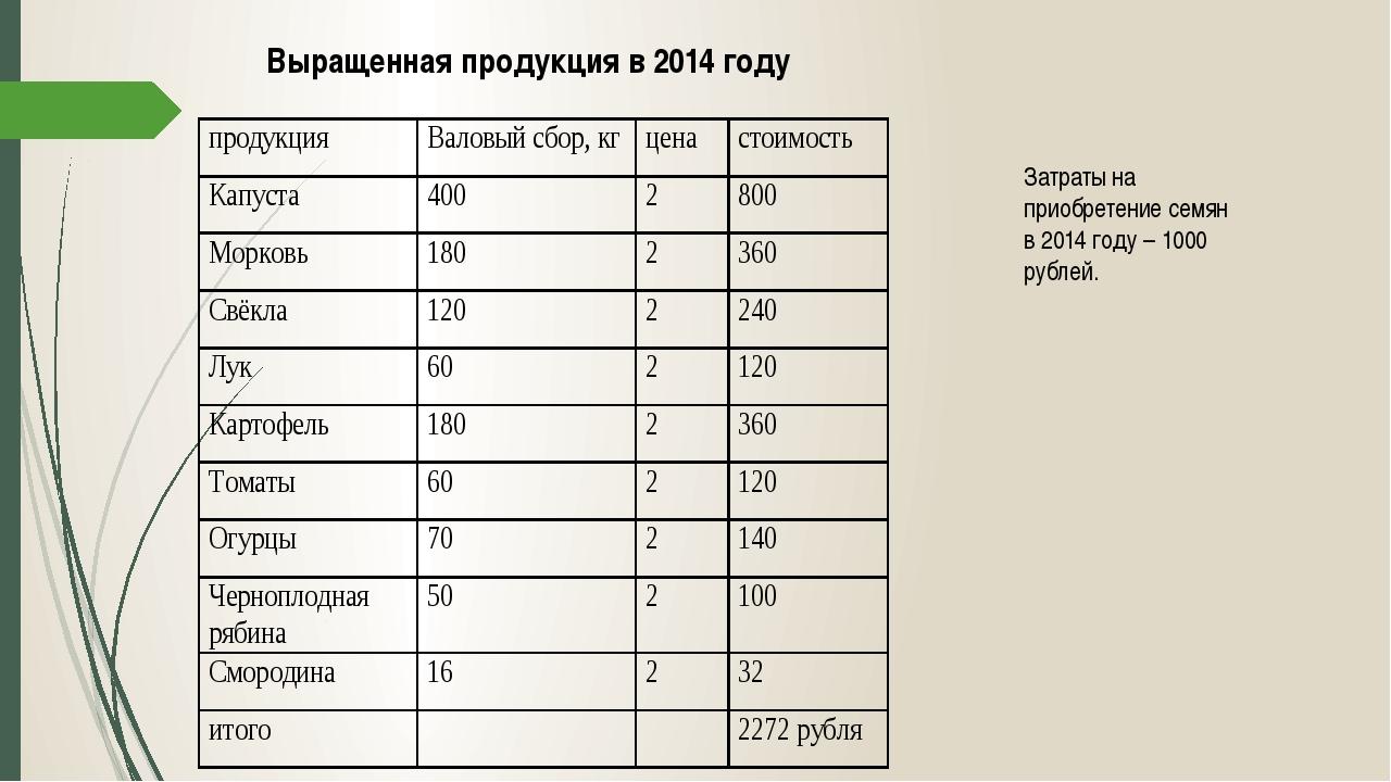 Выращенная продукция в 2014 году Затраты на приобретение семян в 2014 году –...