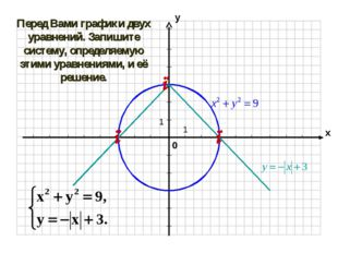 Перед Вами графики двух уравнений. Запишите систему, определяемую этими уравн