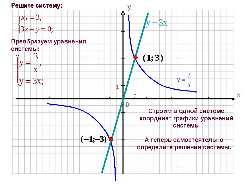 Строим в одной системе координат графики уравнений системы А теперь самостоят...