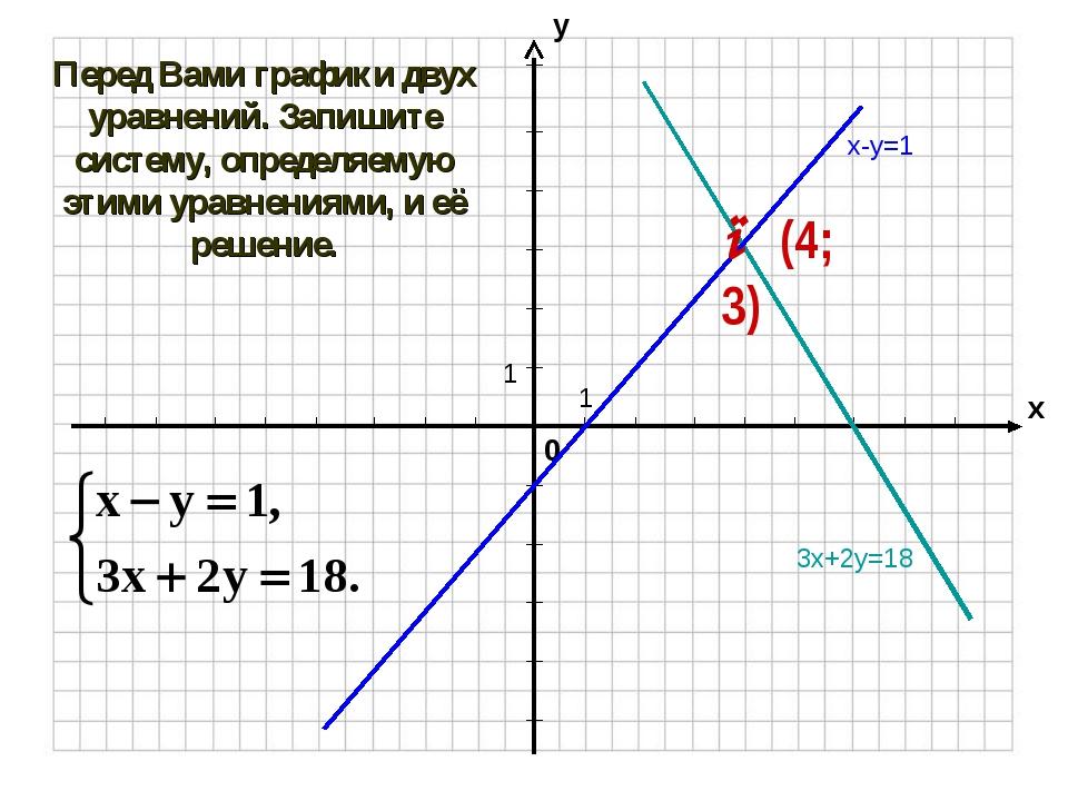 3х+2у=18 Перед Вами графики двух уравнений. Запишите систему, определяемую эт...