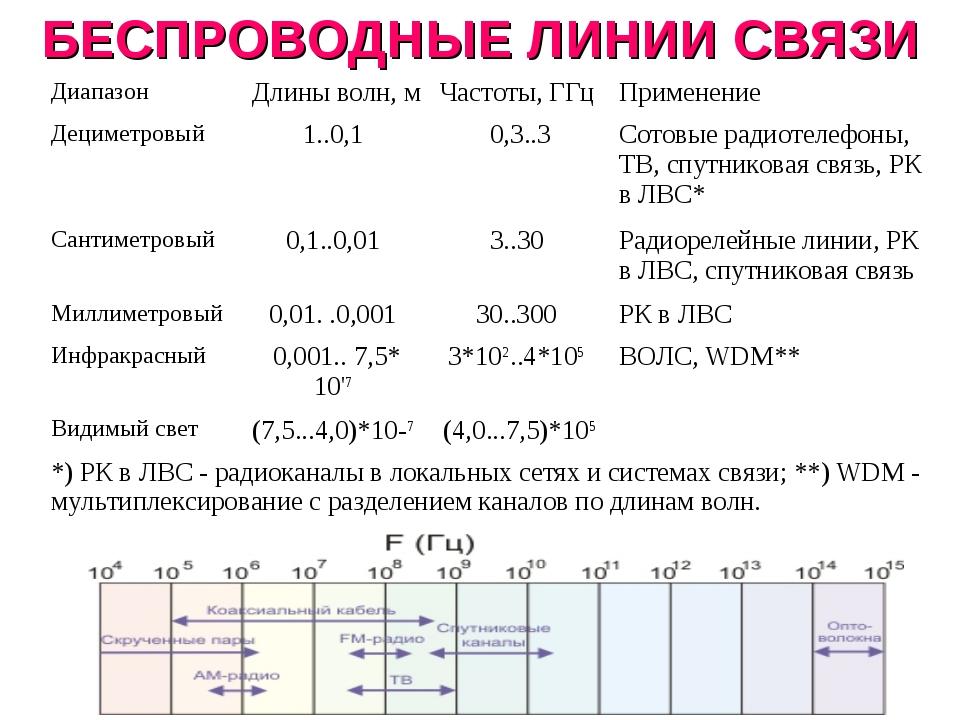 БЕСПРОВОДНЫЕ ЛИНИИ СВЯЗИ Диапазон Длины волн, м Частоты, ГГц Применение Де...