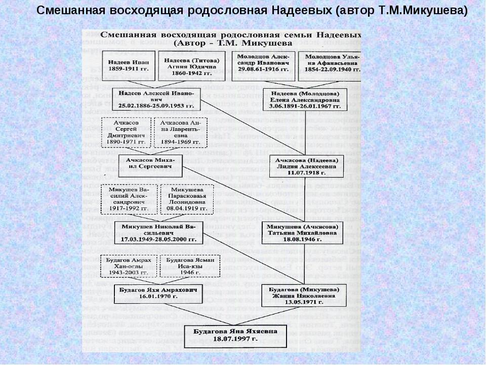 Смешанная восходящая родословная Надеевых (автор Т.М.Микушева)
