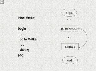label Metka;  . . . begin  . . .  go to Metka;  . . .  Metka; end; be