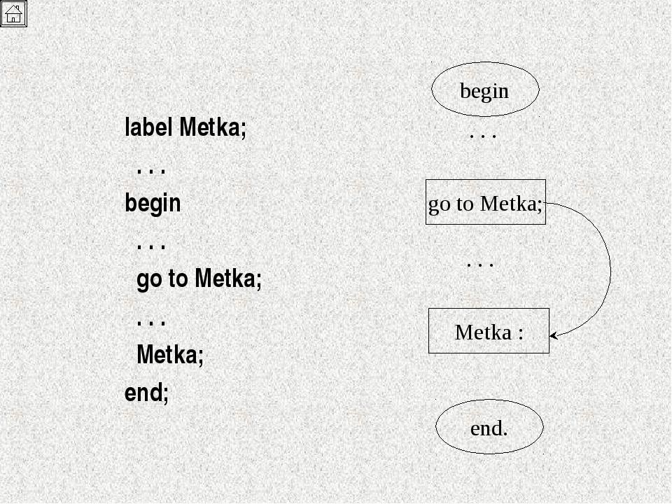 label Metka;  . . . begin  . . .  go to Metka;  . . .  Metka; end; be...