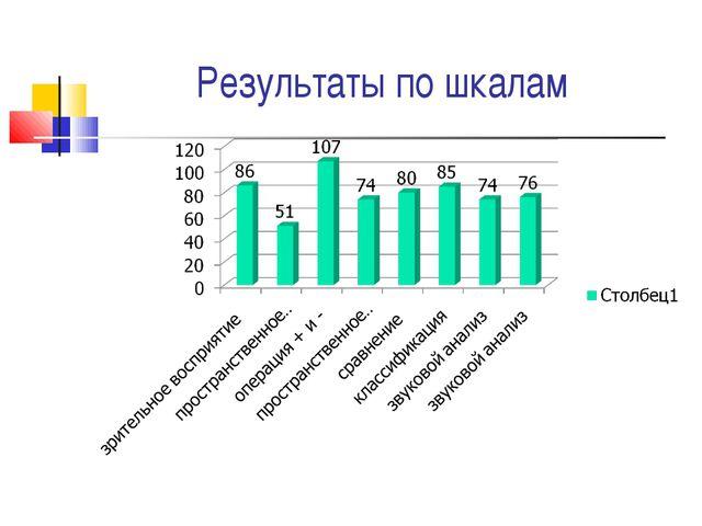 Результаты по шкалам