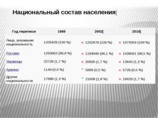 Национальный состав населения[ Год переписи 1989 2002[ 2010[ Лица, указавшие