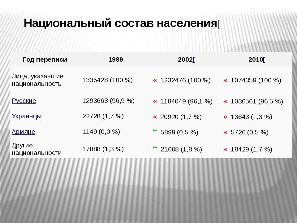 Национальный состав населения[ Год переписи 1989 2002[ 2010[ Лица, указавшие...