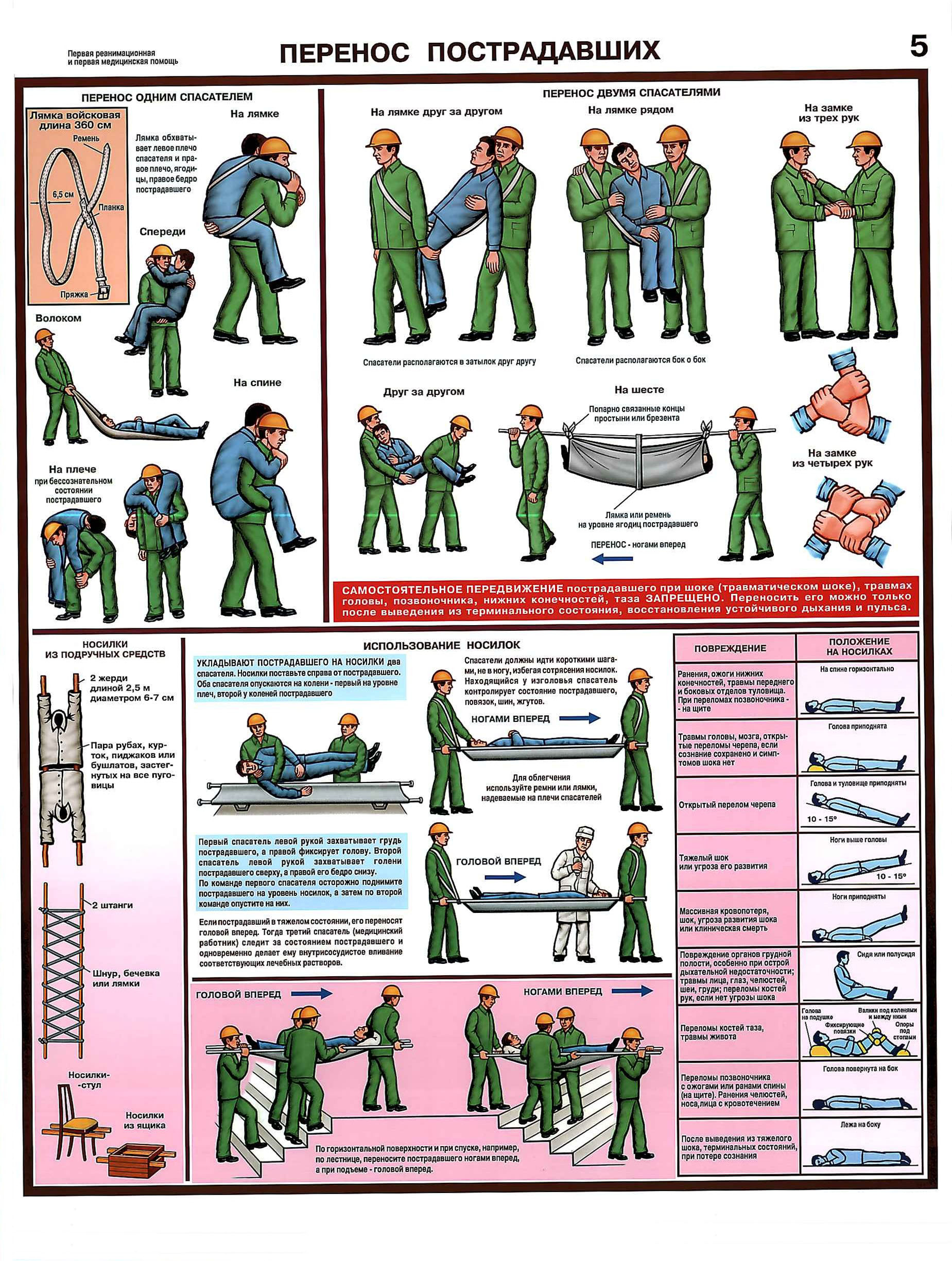 http://веб-механик.рф/images/plakat/med_pomosch/perenos_postradavshich.jpg