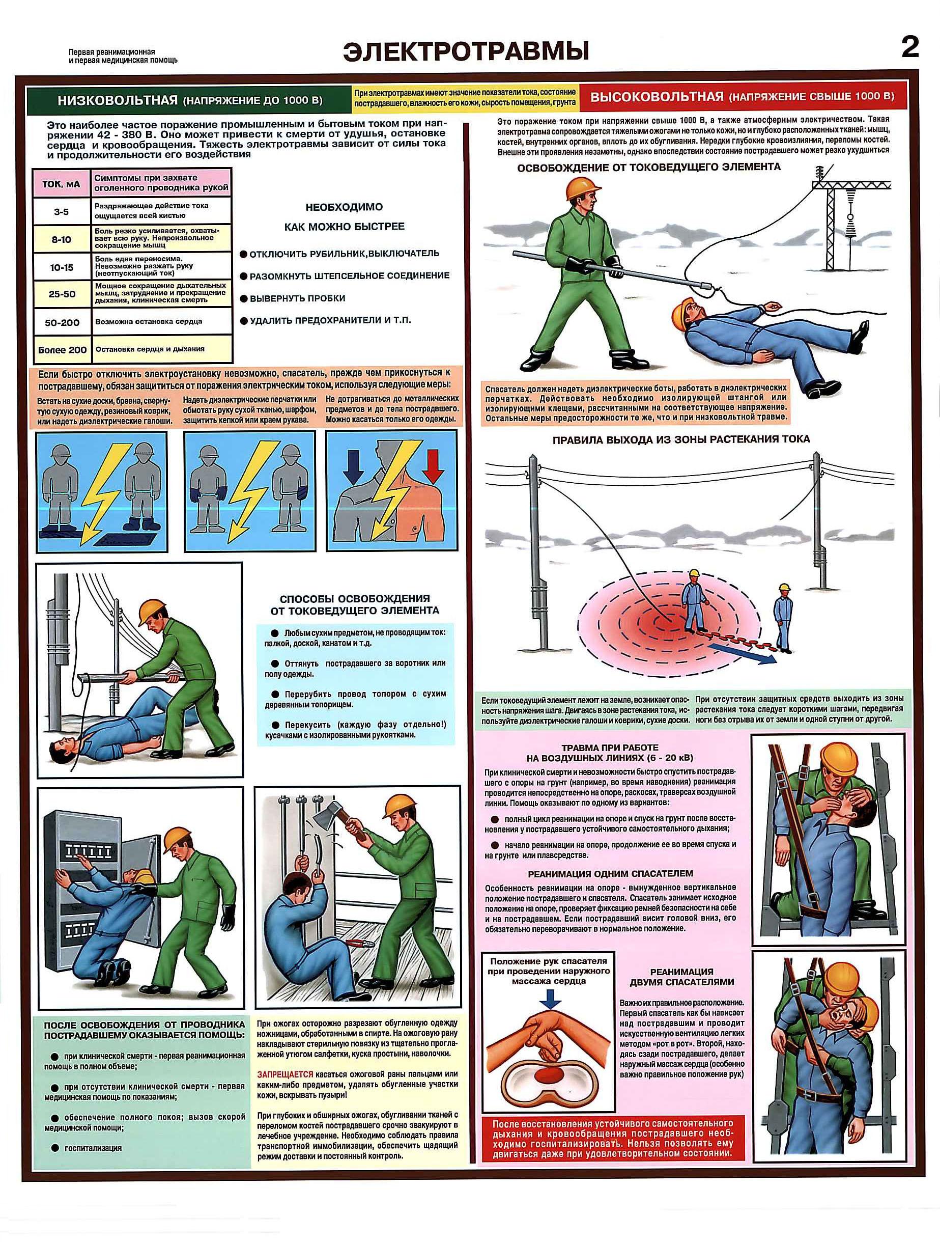 http://веб-механик.рф/images/plakat/med_pomosch/electrotravmy.jpg