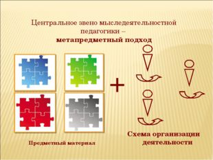 Предметный материал + Схема организации деятельности Центральное звено мыслед