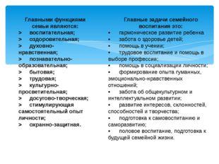 Главными функциями семьи являются: > воспитательная; > оздоровительная; > дух
