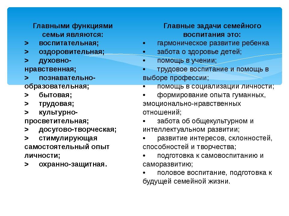 Главными функциями семьи являются: > воспитательная; > оздоровительная; > дух...