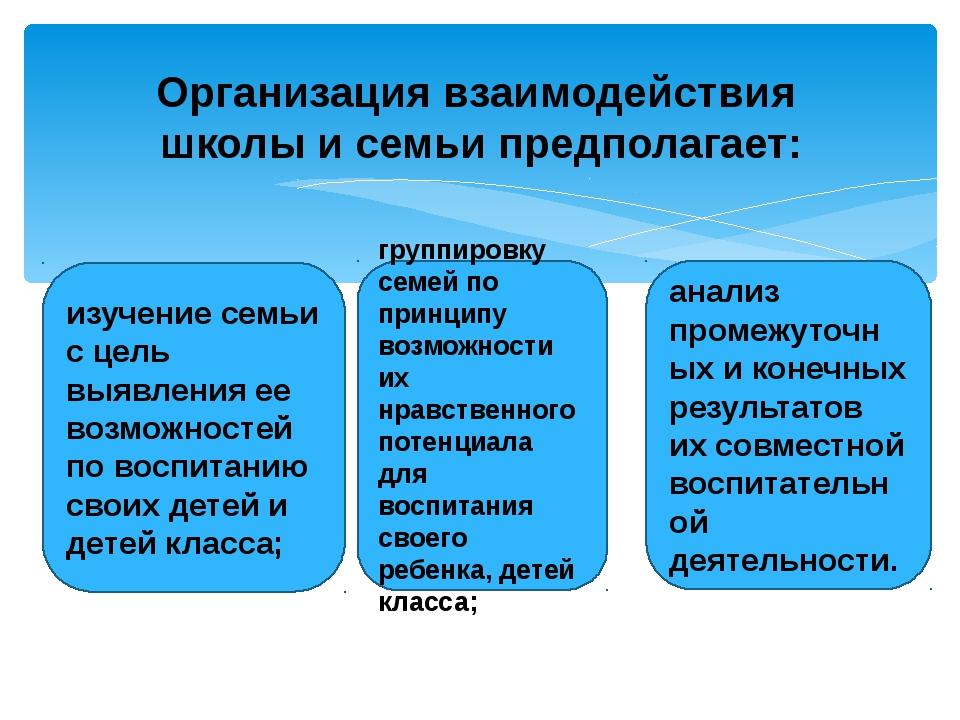 Организация взаимодействия школы и семьи предполагает: изучение семьи с цель...