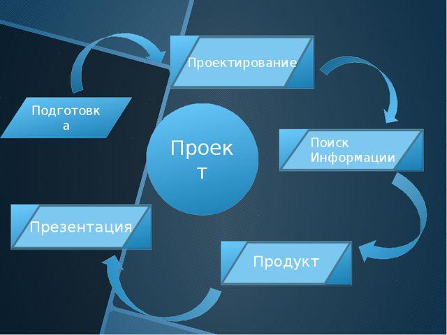 Подготовка Проектирование Поиск Информации Продукт Презентация Проект