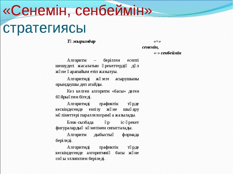 «Сенемін, сенбеймін» стратегиясы Тұжырымдар«+» сенемін, «-» сенбеймін Алг...