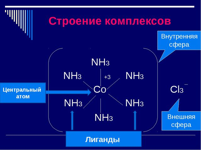Строение комплексов NH3 NH3 +3 NH3 Co Cl3 NH3 NH3 NH3 Внутренняя сфера Внешн...