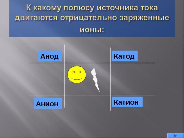 Анион Анод Катод Катион