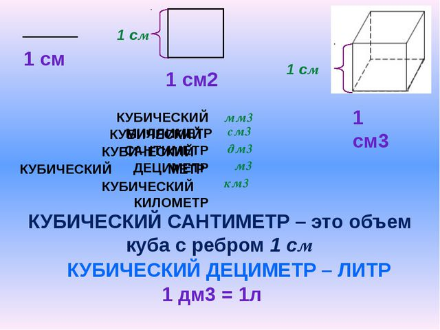 КУБИЧЕСКИЙ МИЛЛИМЕТР КУБИЧЕСКИЙ САНТИМЕТР – это объем куба с ребром 1 см КУБ...