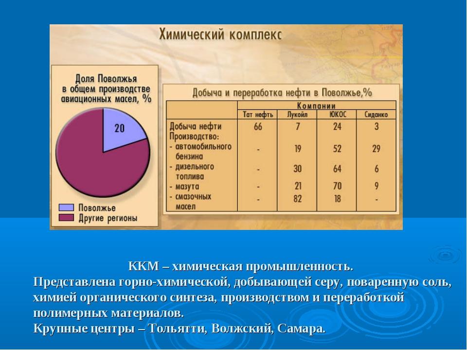 ККМ – химическая промышленность. Представлена горно-химической, добывающей с...