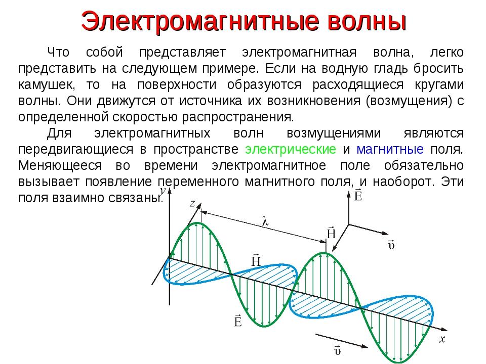 Электромагнитные волны Что собой представляет электромагнитная волна, легко п...