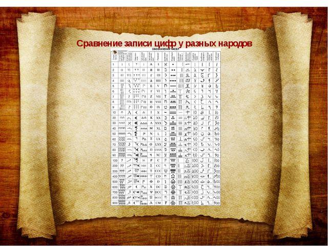 Сравнение записи цифр у разных народов
