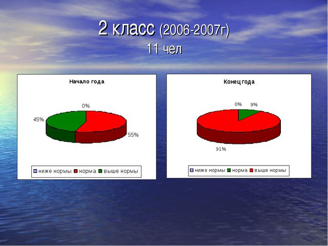 2 класс (2006-2007г) 11 чел