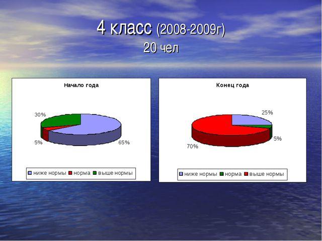 4 класс (2008-2009г) 20 чел