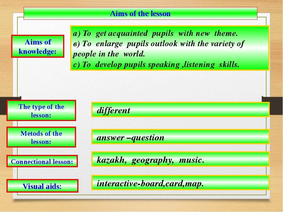 Aims of knowledge: а) To get acquainted pupils with new theme. в) Tо enlarge...