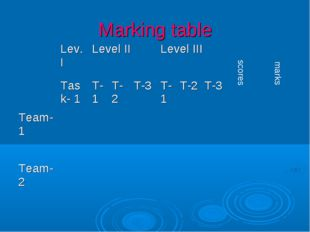 Marking table scores marks 	Lev. I	Level II	Level III			 Task- 1	T-1	T-2	T-3