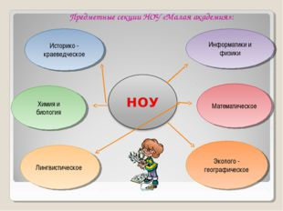 Историко - краеведческое Лингвистическое Математическое Информатики и физики