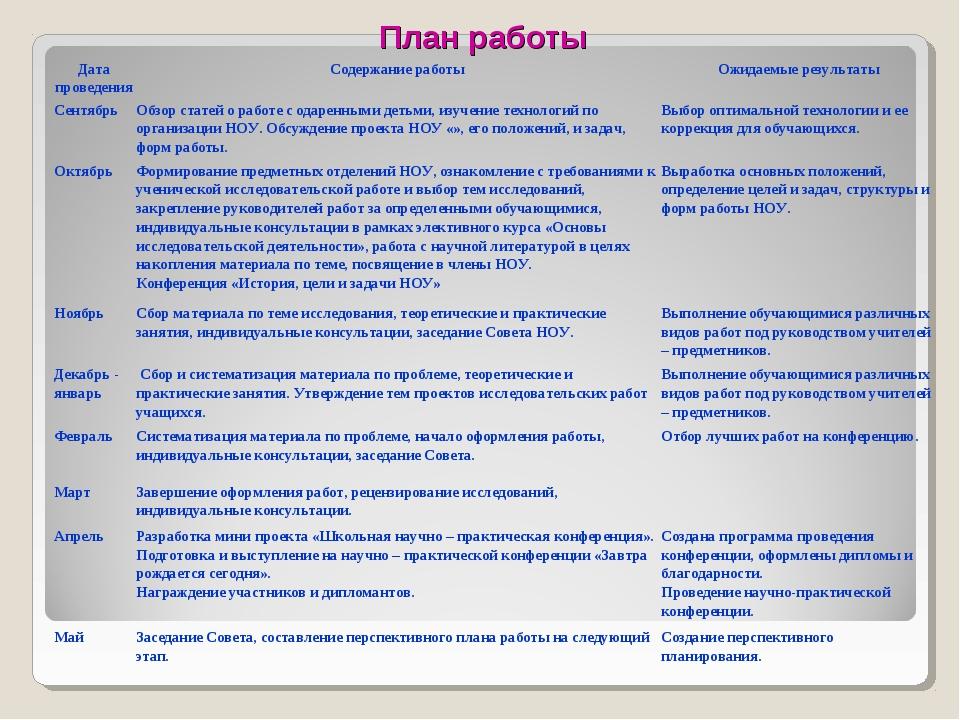 План работы Дата проведенияСодержание работыОжидаемые результаты Сентябрь...
