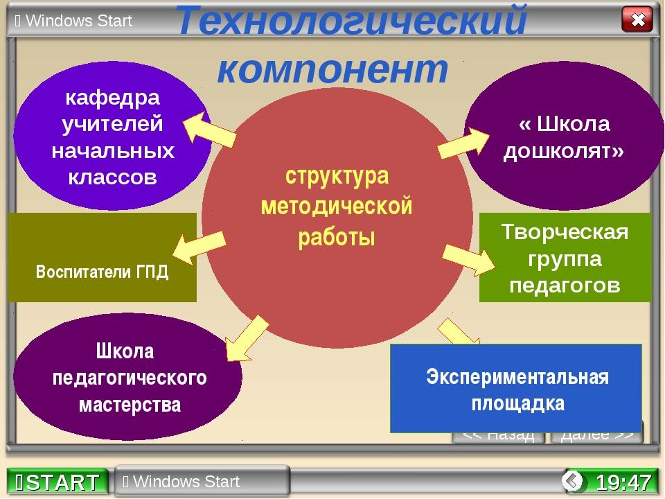 * Технологический компонент структура методической работы кафедра учителей на...