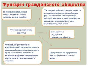 Функции гражданского общества Функции гражданского общества Постоянная всеобъ