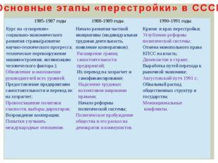 Основные этапы «перестройки» в СССР 1985-1987 годы 1988-1989 годы. 1990-1991
