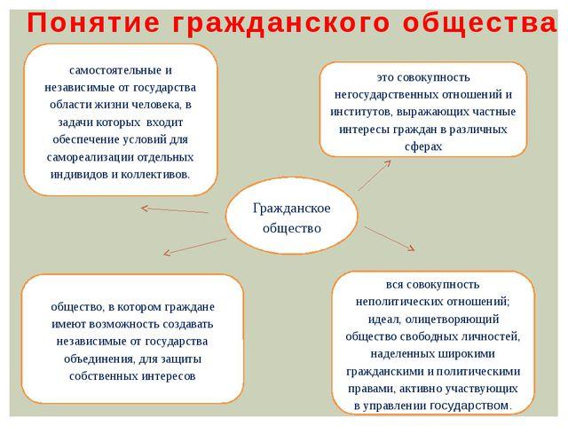 Гражданское общество самостоятельные и независимые от государства области жиз...