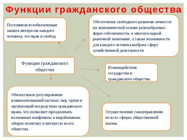 Функции гражданского общества Функции гражданского общества Постоянная всеобъ...