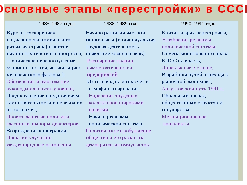 Основные этапы «перестройки» в СССР 1985-1987 годы 1988-1989 годы. 1990-1991...