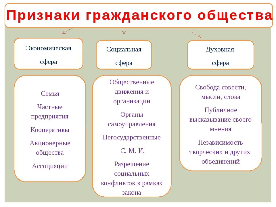 Общественные движения и организации Органы самоуправления Негосударственные С...