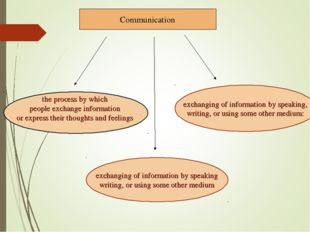 Communication the process by which people exchange information or express the