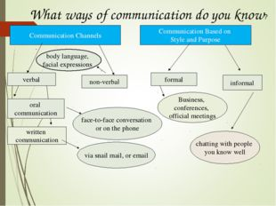 What ways of communication do you know? Communication Channels Communication