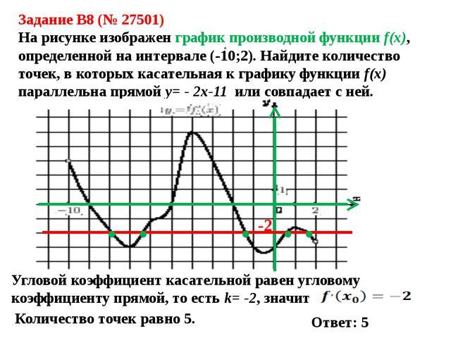 Задание B8 (№ 27501) На рисунке изображен график производной функции f(x), оп...