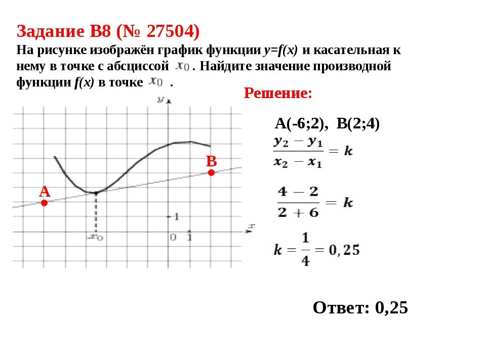 Задание B8 (№ 27504) На рисунке изображён график функции и касательная к нему...