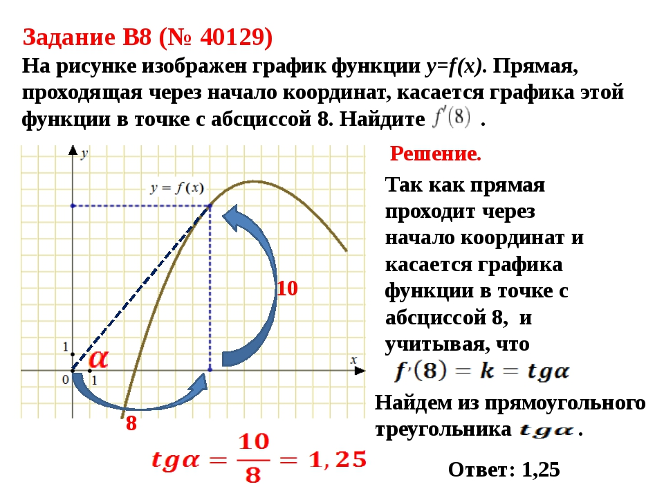 Задание B8 (№ 40129) На рисунке изображен график функции y=f(x). Прямая, прох...
